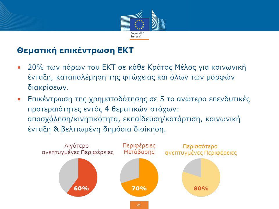 Θεματική επικέντρωση ΕΚΤ