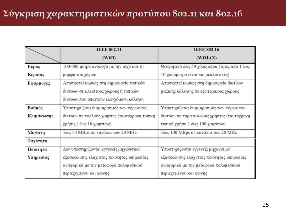 Σύγκριση χαρακτηριστικών προτύπου 802.11 και 802.16