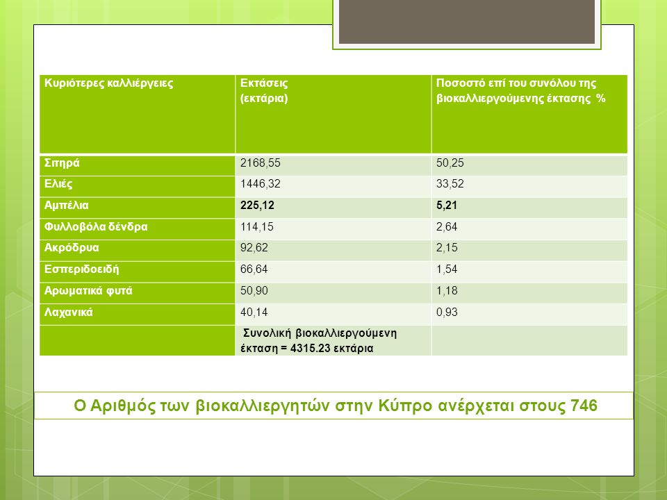 Ο Αριθμός των βιοκαλλιεργητών στην Κύπρο ανέρχεται στους 746