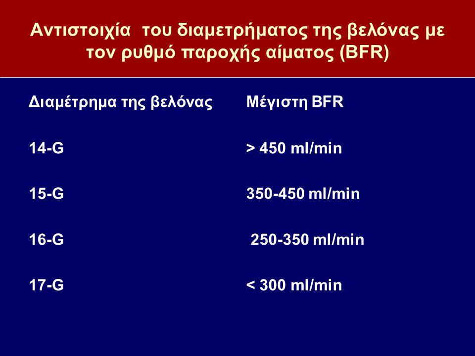 Αντιστοιχία του διαμετρήματος της βελόνας με τον ρυθμό παροχής αίματος (BFR)