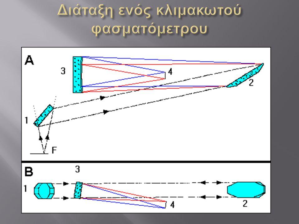 Διάταξη ενός κλιμακωτού φασματόμετρου