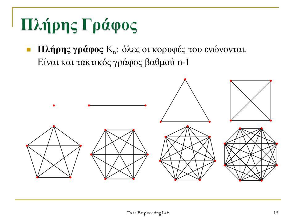 Πλήρης Γράφος Πλήρης γράφος Κn: όλες οι κορυφές του ενώνονται. Είναι και τακτικός γράφος βαθμού n-1.