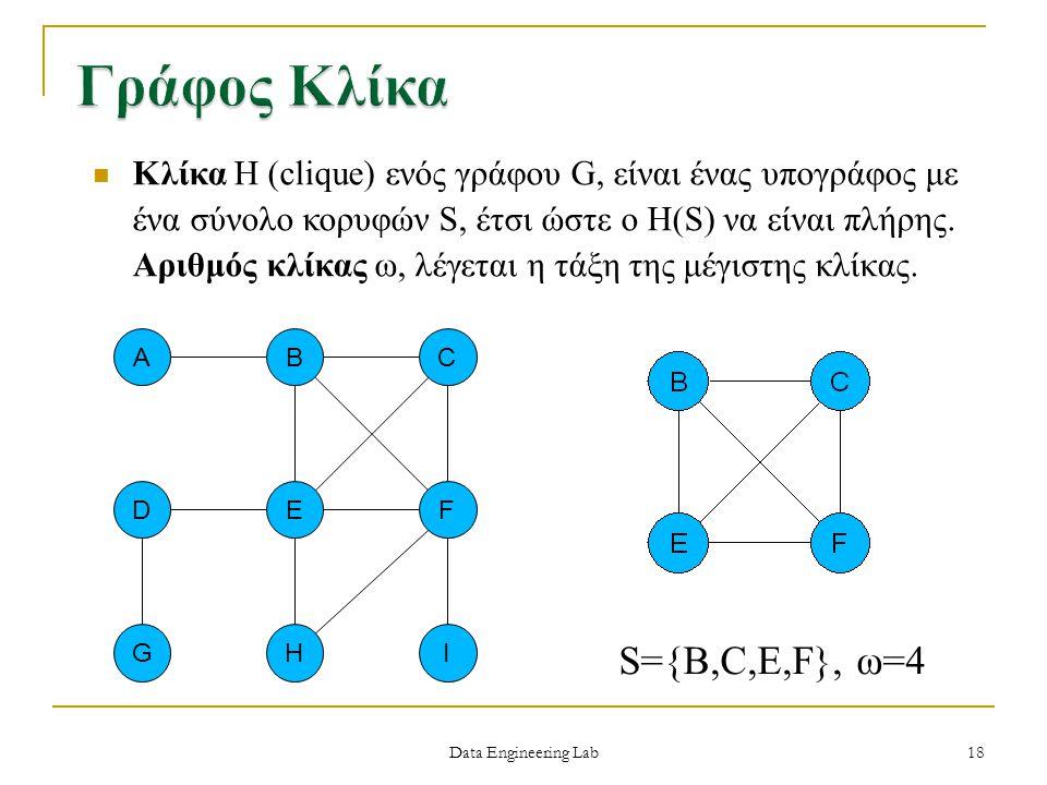 Γράφος Κλίκα S={B,C,E,F}, ω=4