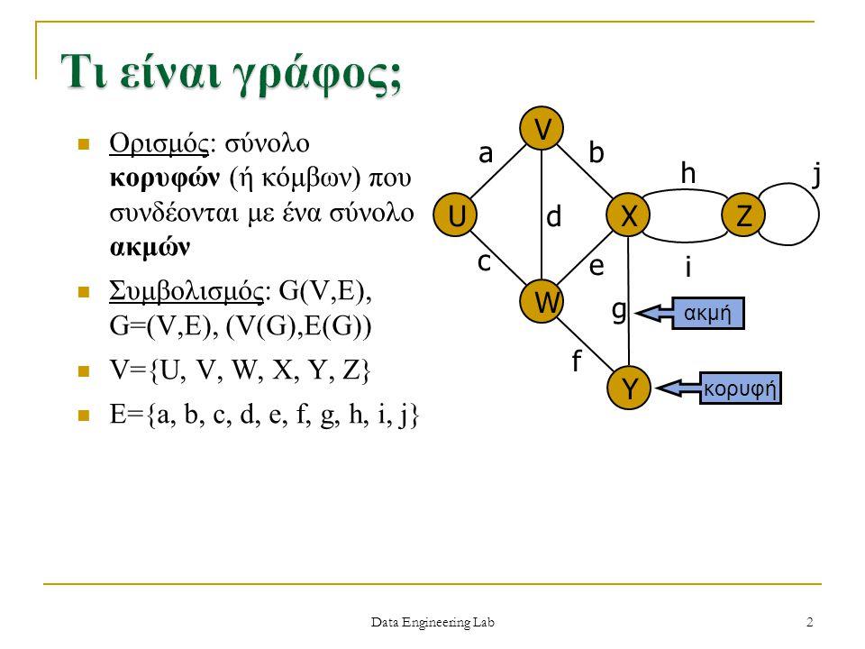 Τι είναι γράφος; X U V W Z Y a c b e d f g h i j