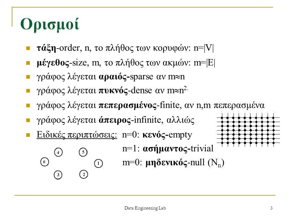 Ορισμοί τάξη-order, n, το πλήθος των κορυφών: n=|V|