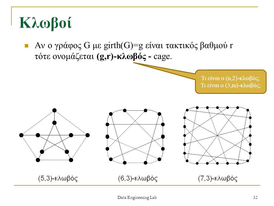 Κλωβοί Αν ο γράφος G με girth(G)=g είναι τακτικός βαθμού r τότε ονομάζεται (g,r)-κλωβός - cage. Τι είναι ο (n,2)-κλωβός;