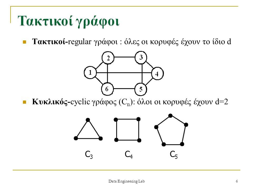 Τακτικοί γράφοι Τακτικοί-regular γράφοι : όλες οι κορυφές έχουν το ίδιο d. Κυκλικός-cyclic γράφος (Cn): όλοι οι κορυφές έχουν d=2.