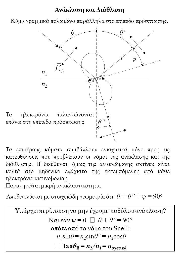 Þ tanθΒ = n2//n1 = nσχετικό