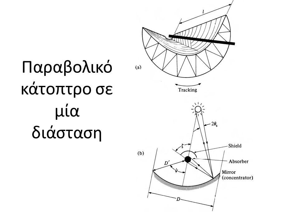 Παραβολικό κάτοπτρο σε μία διάσταση