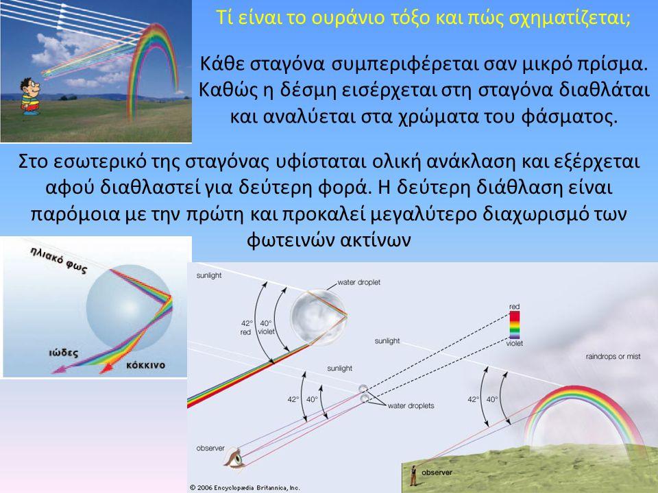 Τί είναι το ουράνιο τόξο και πώς σχηματίζεται;