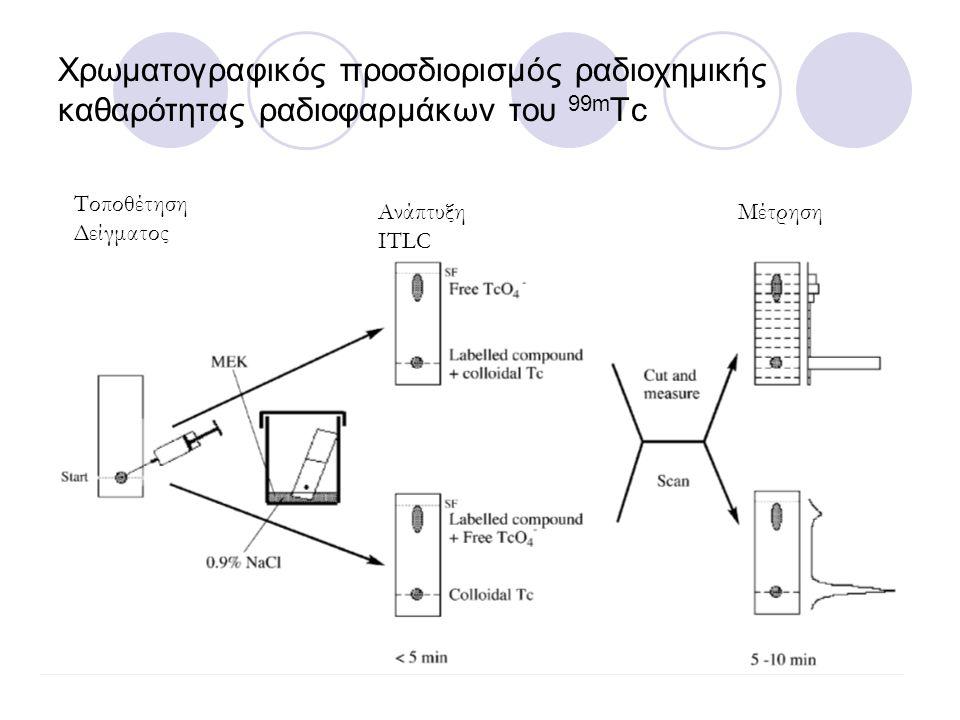 Χρωματογραφικός προσδιορισμός ραδιοχημικής καθαρότητας ραδιοφαρμάκων του 99mTc