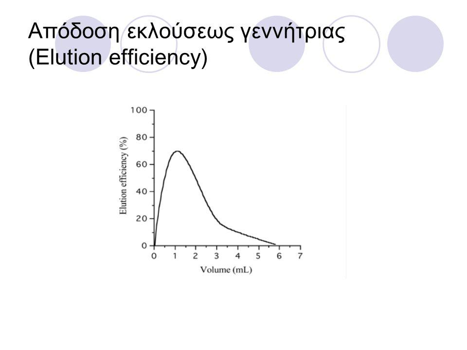Απόδοση εκλούσεως γεννήτριας (Elution efficiency)