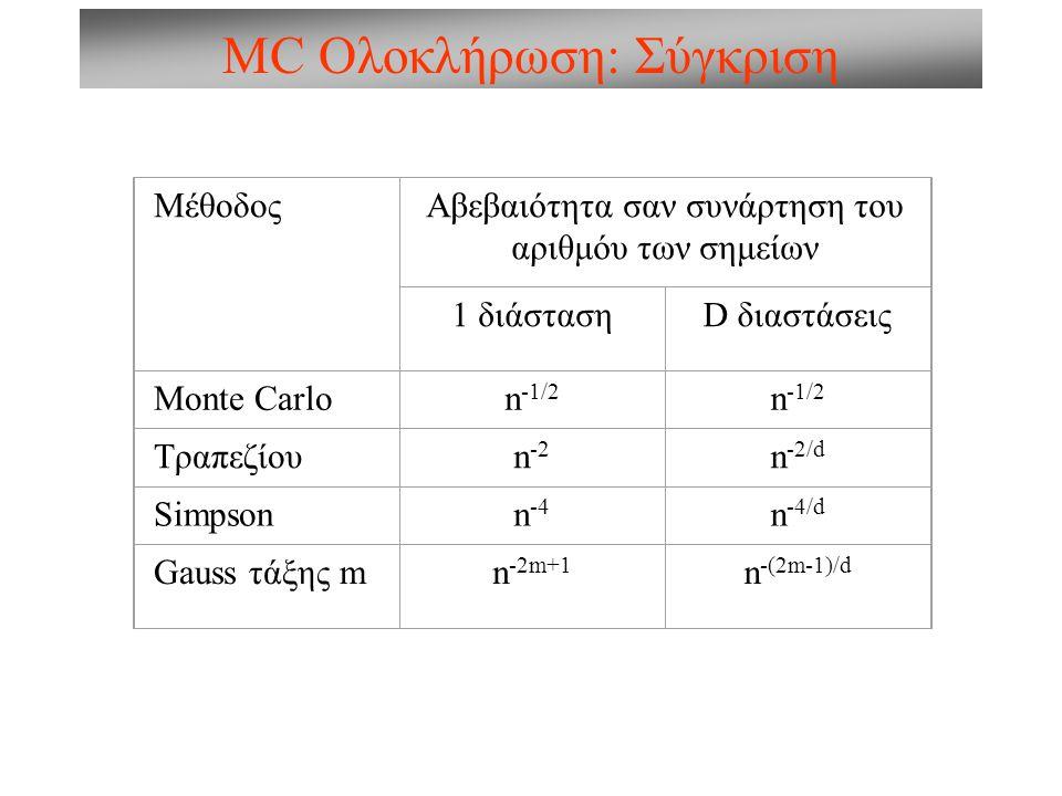 MC Ολοκλήρωση: Σύγκριση