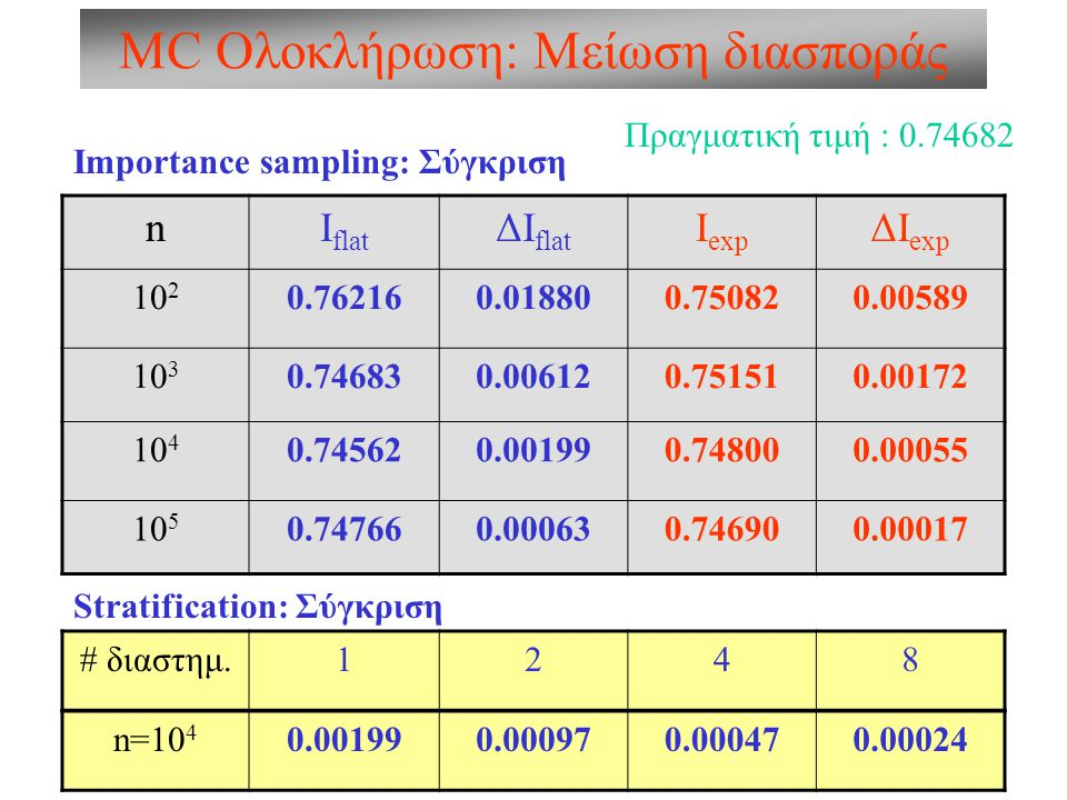 MC Ολοκλήρωση: Μείωση διασποράς
