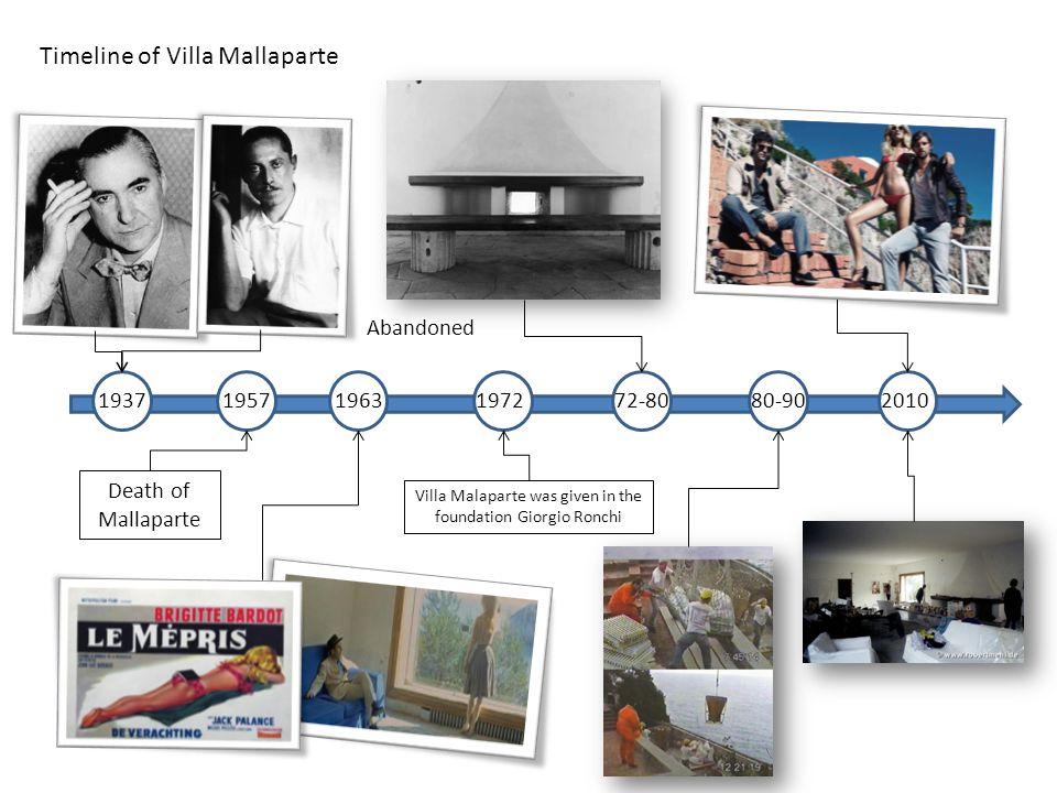 Timeline of Villa Mallaparte