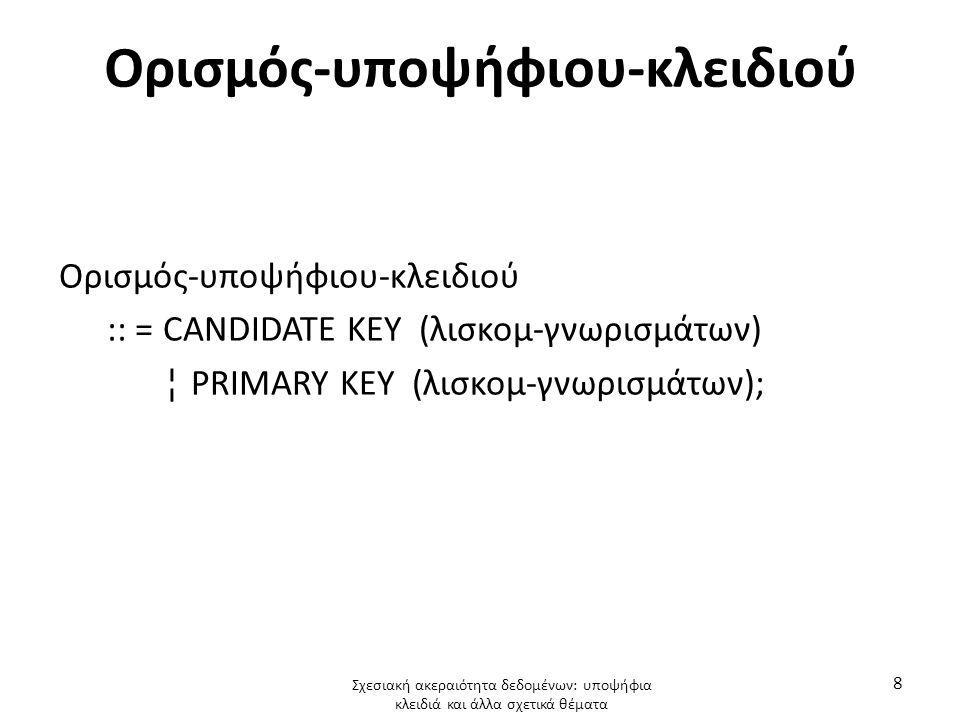 Ορισμός-υποψήφιου-κλειδιού