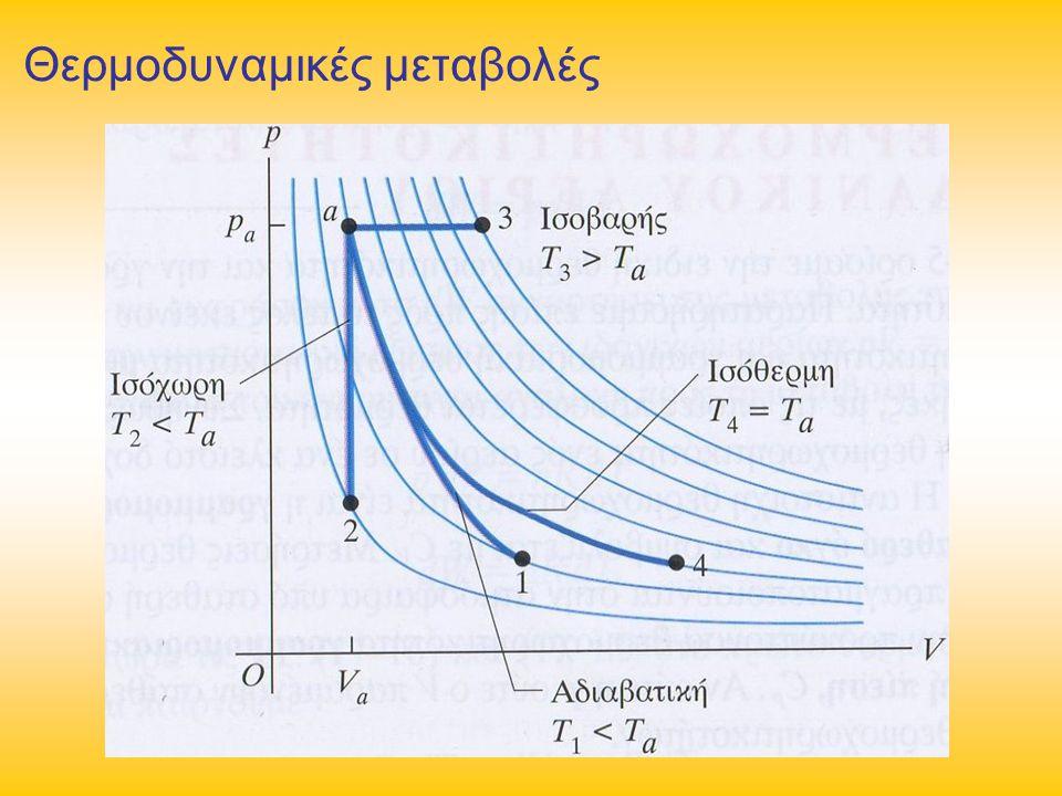 Θερμοδυναμικές μεταβολές