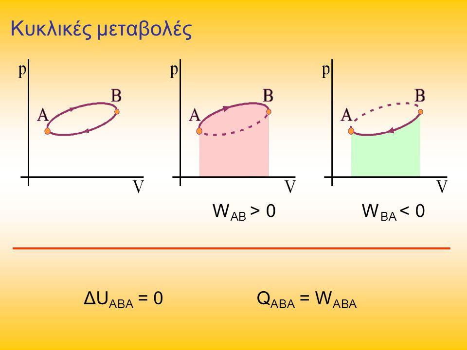 Κυκλικές μεταβολές WAB > 0 WBA < 0 ΔUABA = 0 QABA = WABA