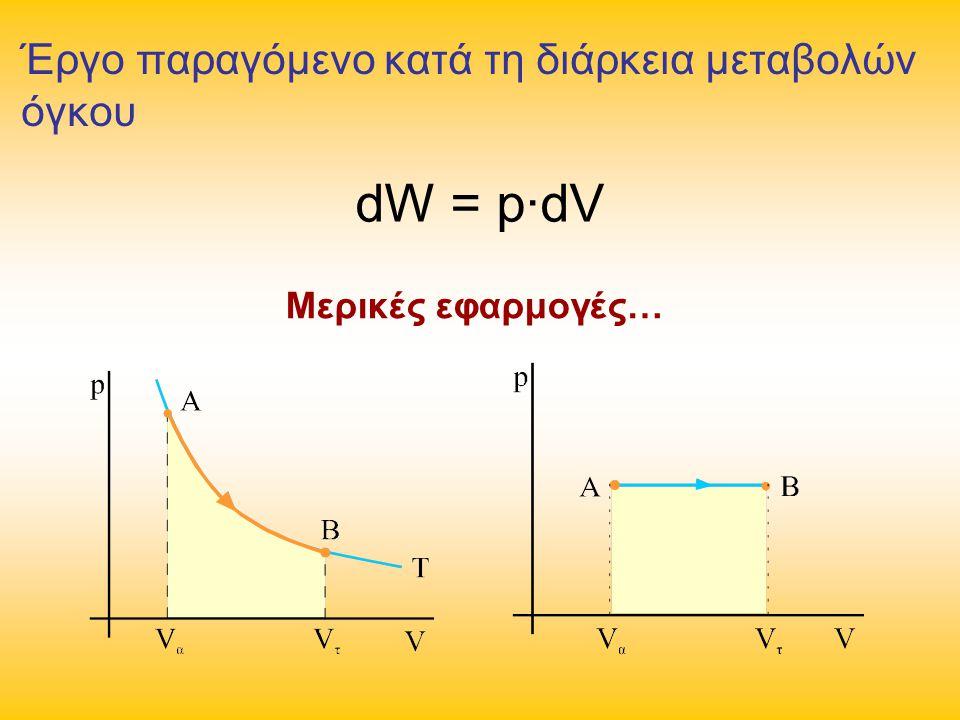 dW = p∙dV Έργο παραγόμενο κατά τη διάρκεια μεταβολών όγκου