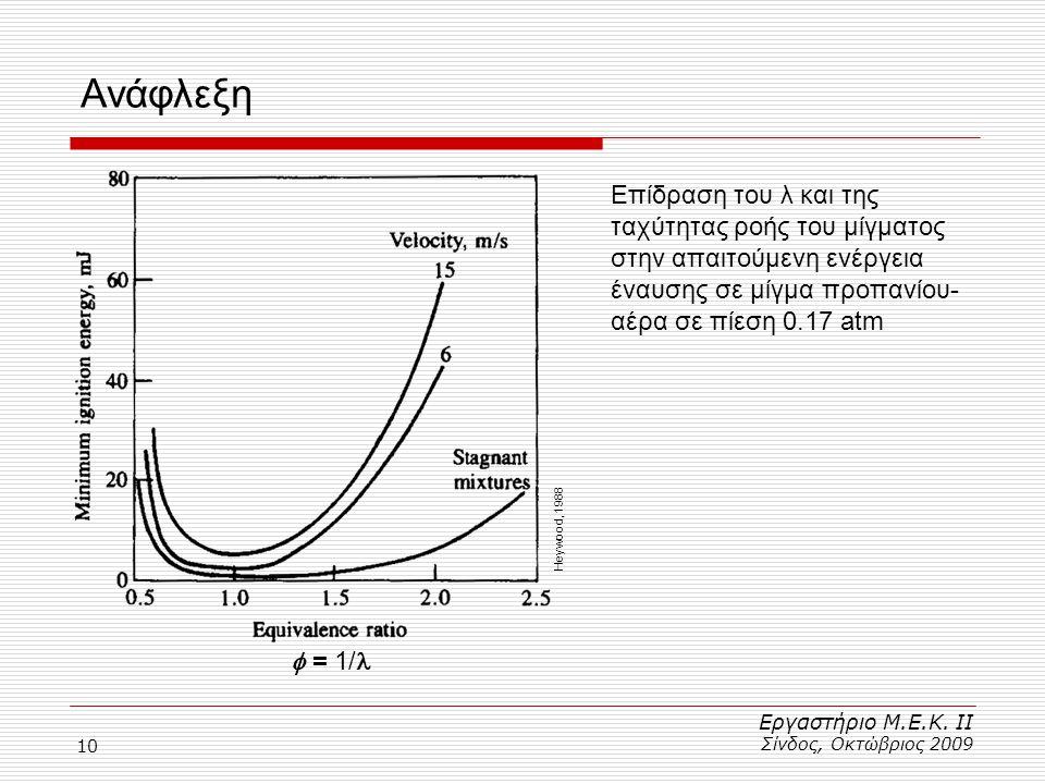 Ανάφλεξη Επίδραση του λ και της ταχύτητας ροής του μίγματος στην απαιτούμενη ενέργεια έναυσης σε μίγμα προπανίου-αέρα σε πίεση 0.17 atm.