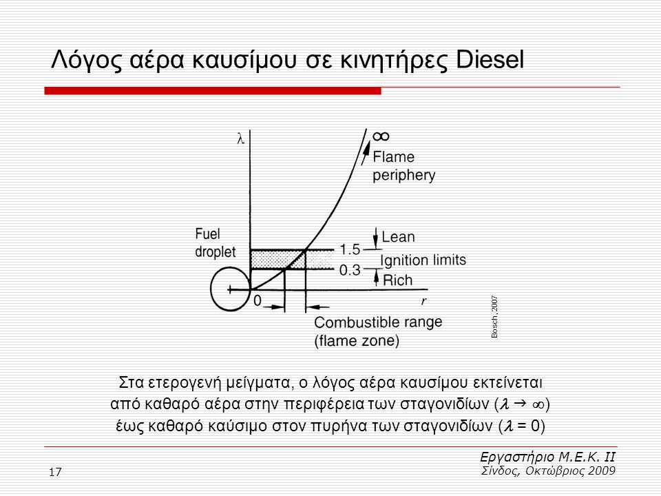 Λόγος αέρα καυσίμου σε κινητήρες Diesel