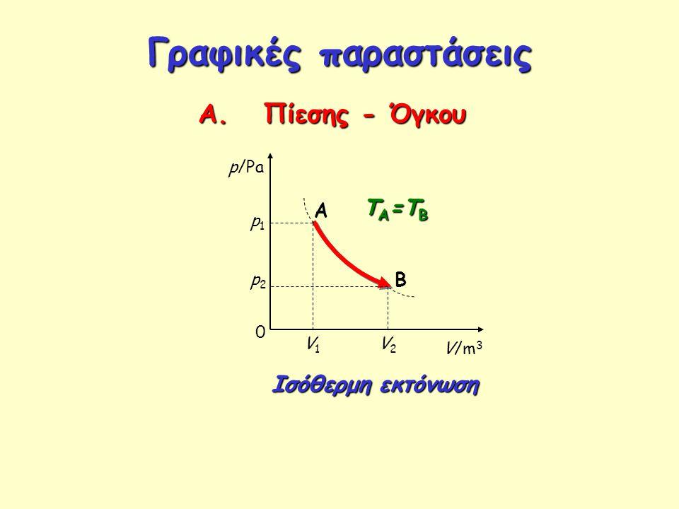 Γραφικές παραστάσεις Α. Πίεσης - Όγκου ΤΑ=ΤΒ Ισόθερμη εκτόνωση A B