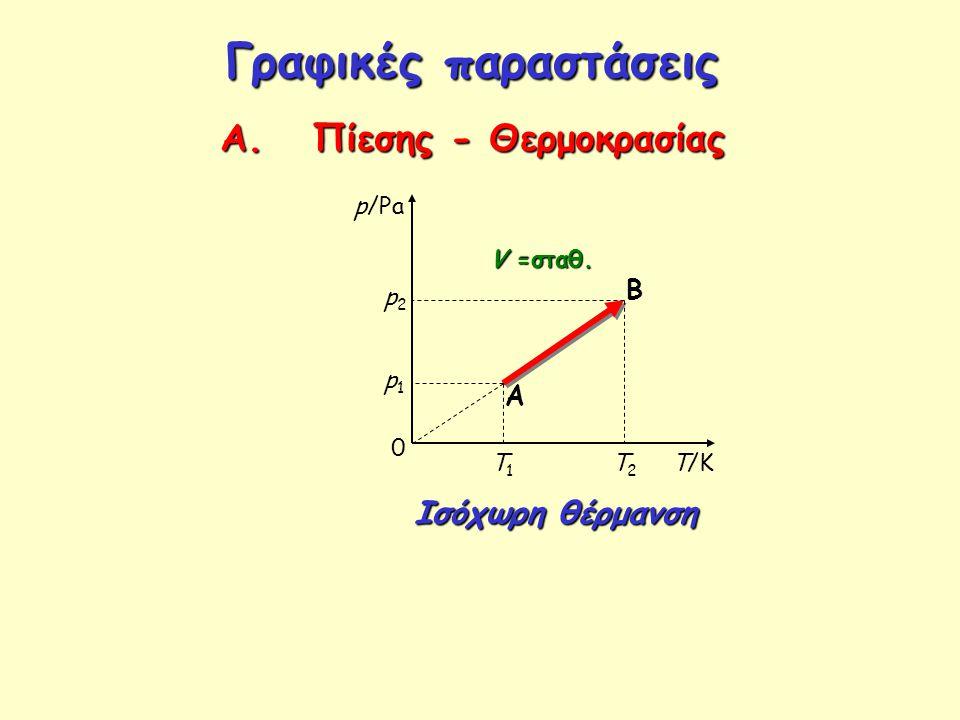 Α. Πίεσης - Θερμοκρασίας