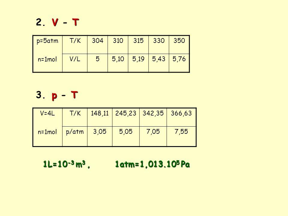 2. V - T 3. p - T 1L=10-3 m3 , 1atm=1,013.105 Pa p=5atm n=1mol T/K 304