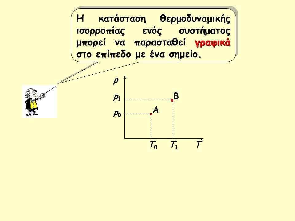 Η κατάσταση θερμοδυναμικής ισορροπίας ενός συστήματος μπορεί να παρασταθεί γραφικά στο επίπεδο με ένα σημείο.