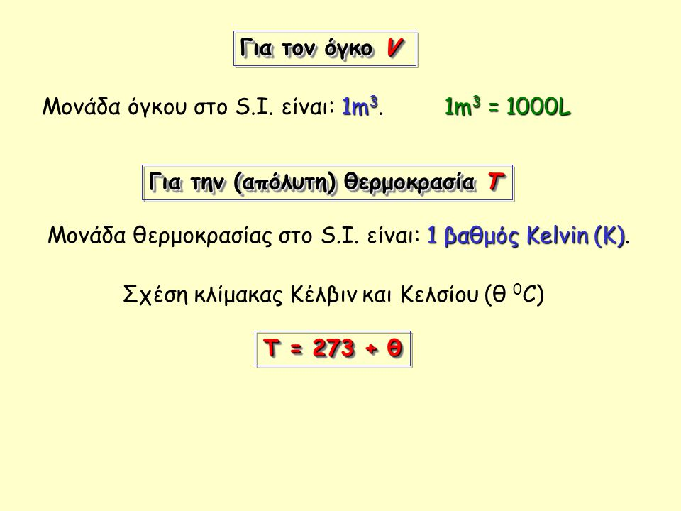 Για τον όγκο V Μονάδα όγκου στο S.I. είναι: 1m3. 1m3 = 1000L. Για την (απόλυτη) θερμοκρασία Τ.