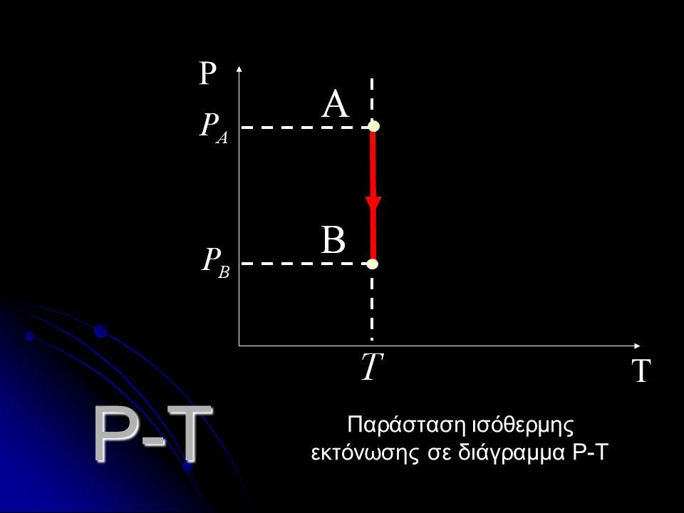 Παράσταση ισόθερμης εκτόνωσης σε διάγραμμα P-Τ