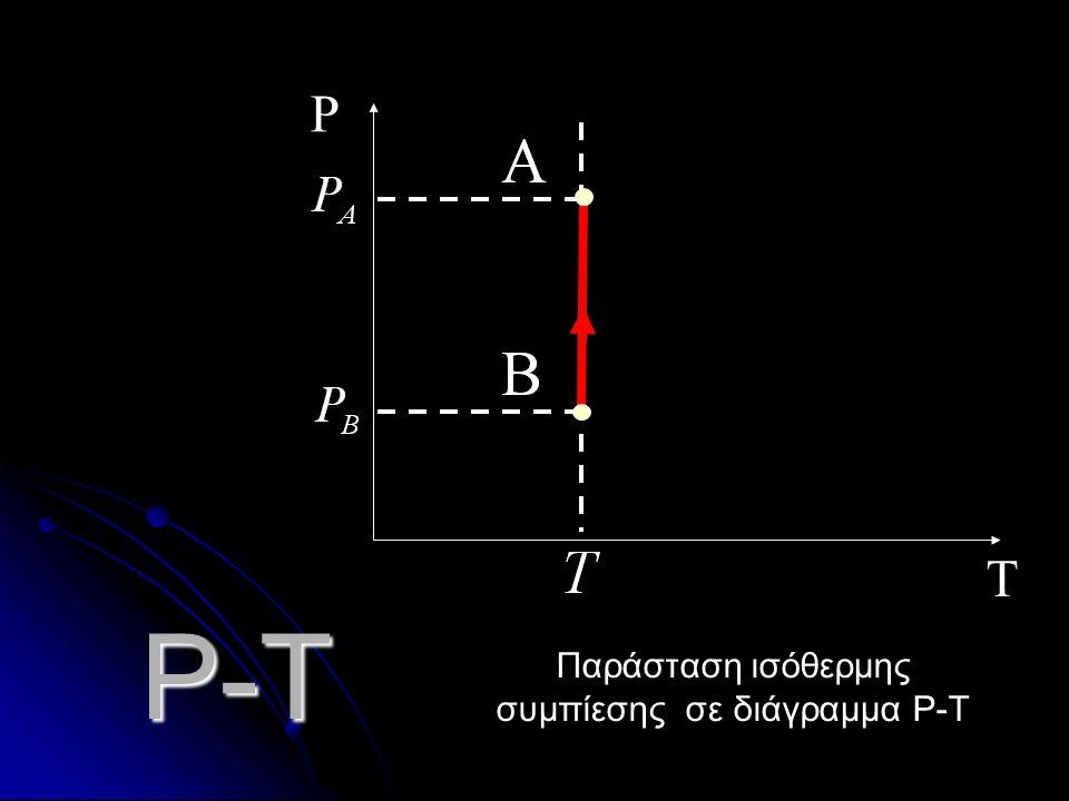 Παράσταση ισόθερμης συμπίεσης σε διάγραμμα P-Τ
