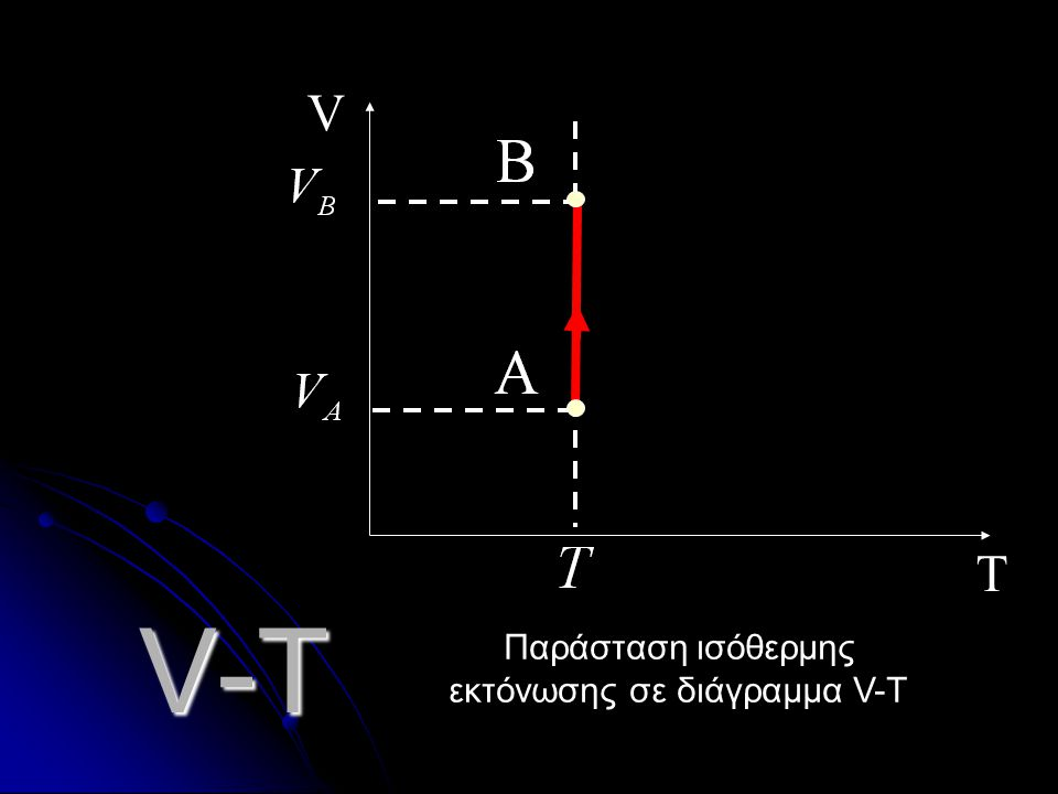 Παράσταση ισόθερμης εκτόνωσης σε διάγραμμα V-T