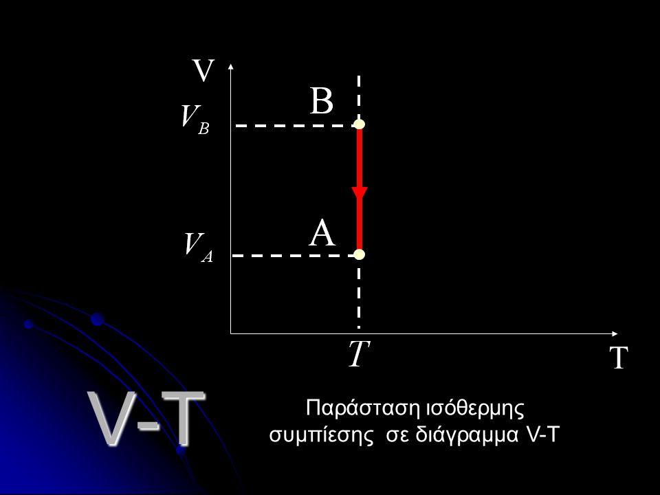 Παράσταση ισόθερμης συμπίεσης σε διάγραμμα V-T