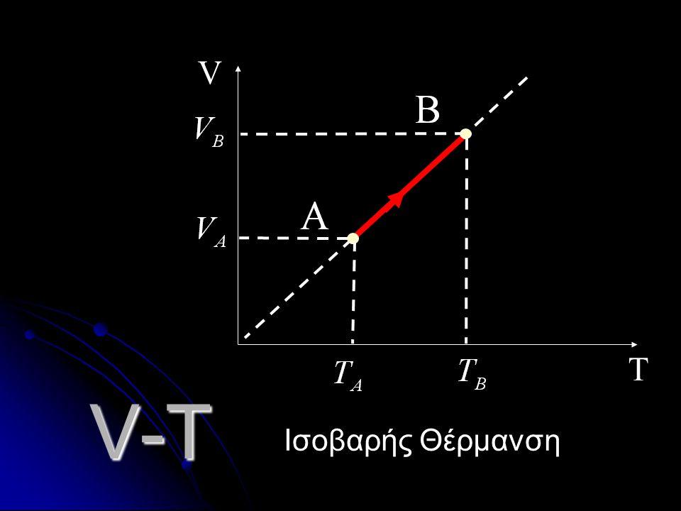 T V V-T Ισοβαρής Θέρμανση