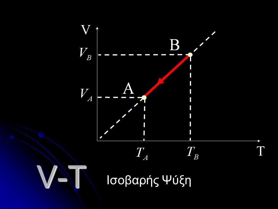T V V-T Ισοβαρής Ψύξη