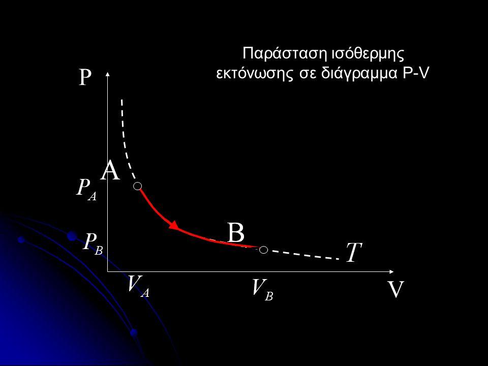 Παράσταση ισόθερμης εκτόνωσης σε διάγραμμα P-V