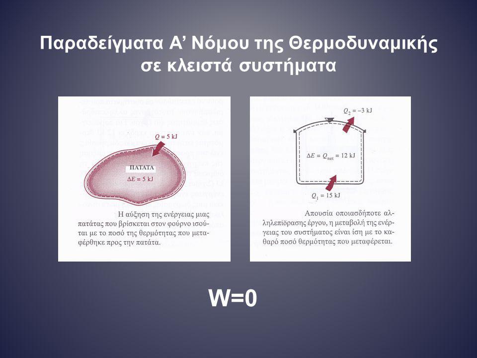 Παραδείγματα Α' Νόμου της Θερμοδυναμικής σε κλειστά συστήματα