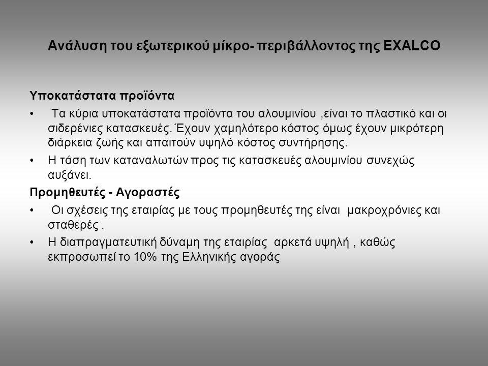Ανάλυση του εξωτερικού μίκρο- περιβάλλοντος της EXALCO
