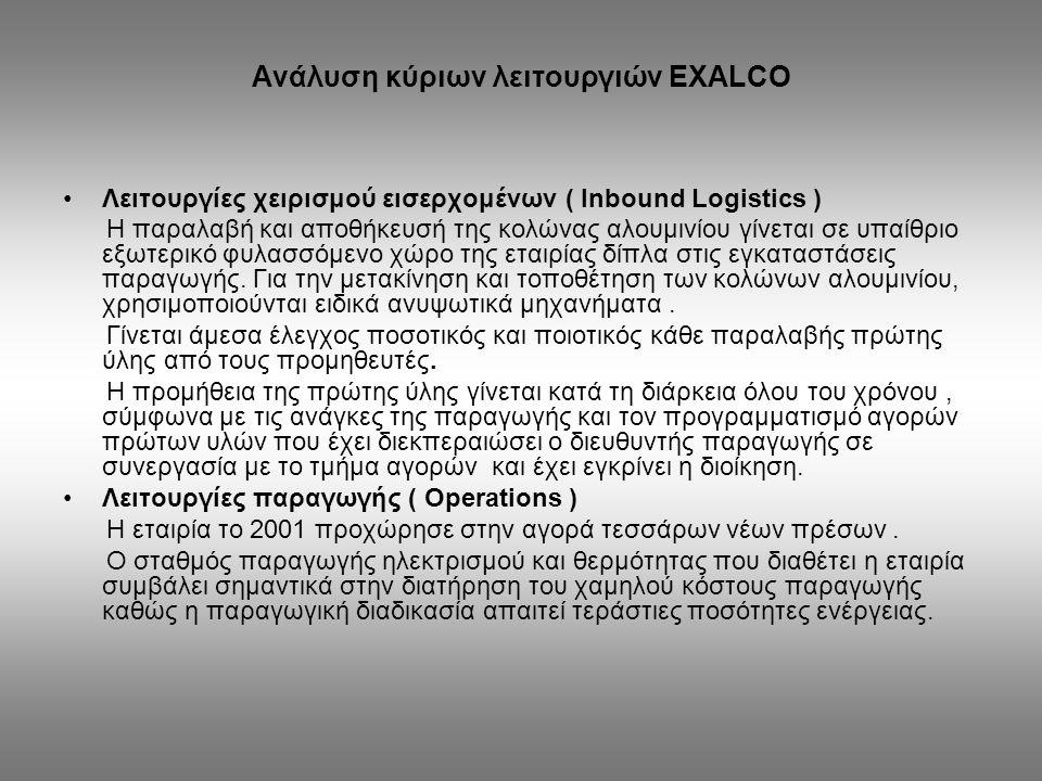 Ανάλυση κύριων λειτουργιών EXALCO