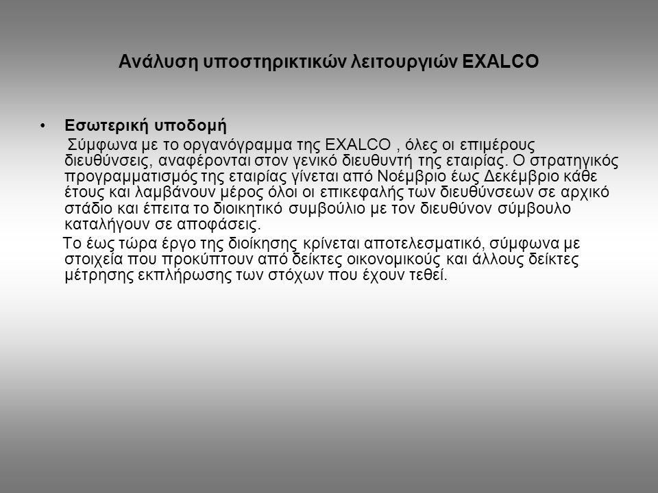 Ανάλυση υποστηρικτικών λειτουργιών EXALCO