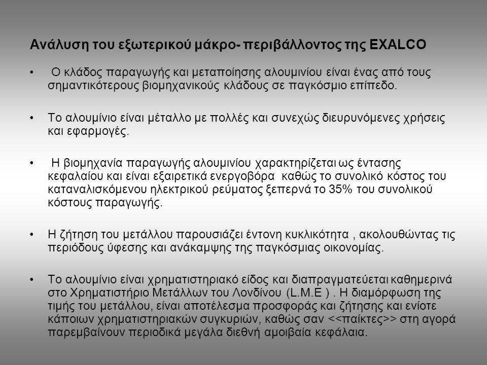Ανάλυση του εξωτερικού μάκρο- περιβάλλοντος της EXALCO
