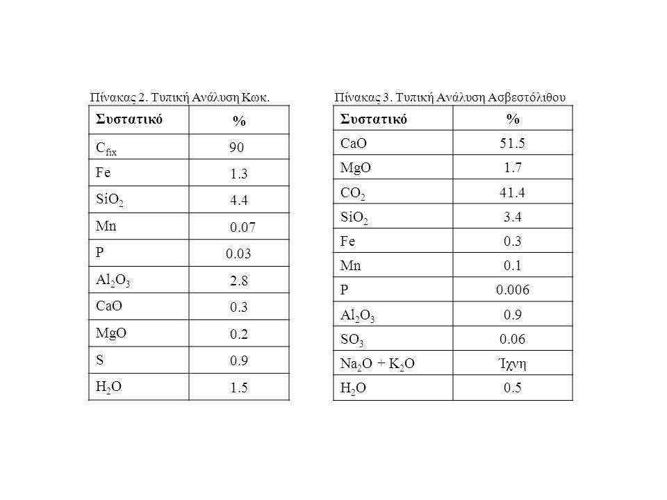 Πίνακας 3. Τυπική Ανάλυση Ασβεστόλιθου