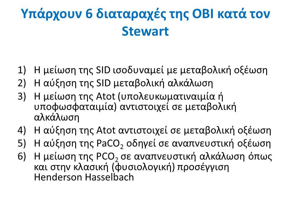 Υπάρχουν 6 διαταραχές της ΟΒΙ κατά τον Stewart