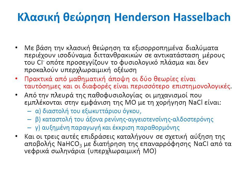 Κλασική θεώρηση Henderson Hasselbach