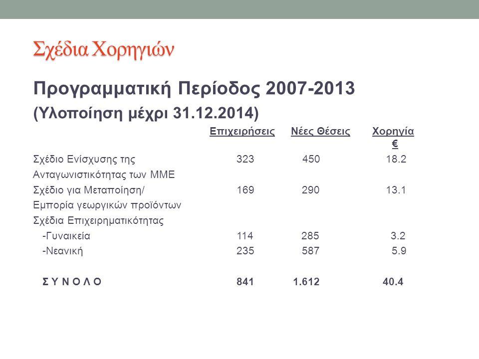 Σχέδια Χορηγιών Προγραμματική Περίοδος 2007-2013