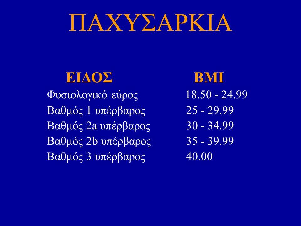 ΠΑΧΥΣΑΡΚΙΑ ΕΙΔΟΣ BMI Φυσιολογικό εύρος 18.50 - 24.99