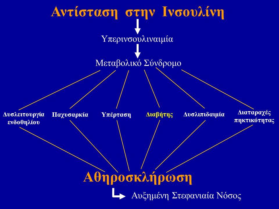 Αντίσταση στην Ινσουλίνη Αθηροσκλήρωση