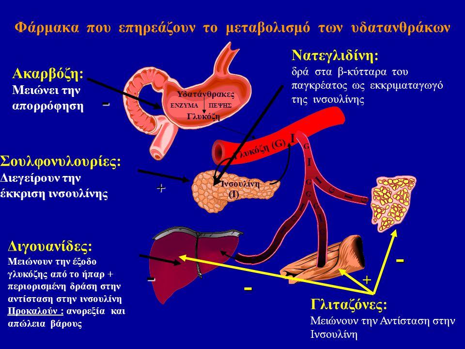 Φάρμακα που επηρεάζουν το μεταβολισμό των υδατανθράκων