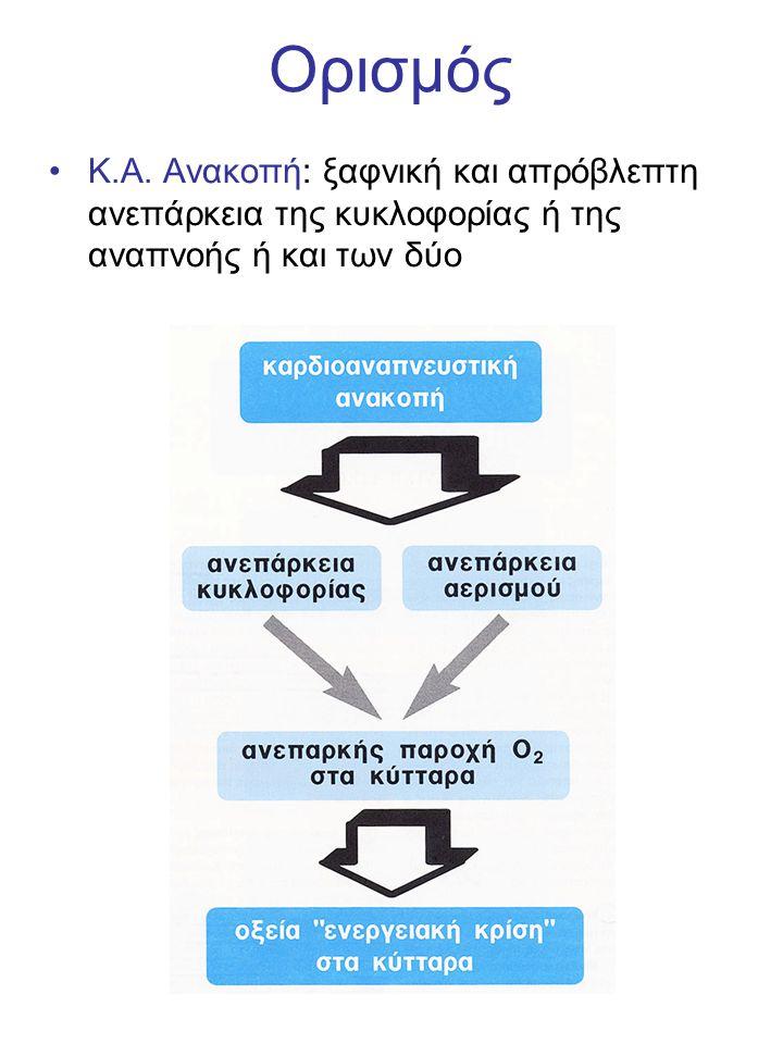 Ορισμός Κ.Α.
